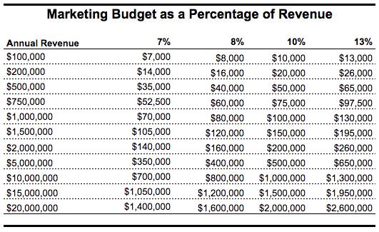 Marketing Budget.png