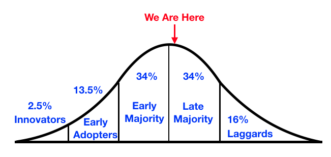 Mobile_Responsive_Adoption_Curve.png