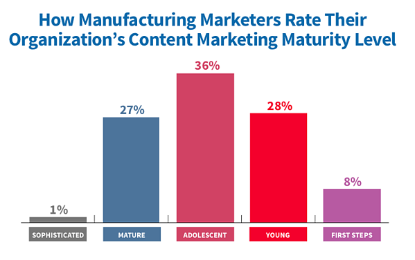 MFG Content Marketing Maturity Level 2019