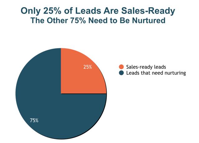 Graph_Sales_Leads_Nurturing