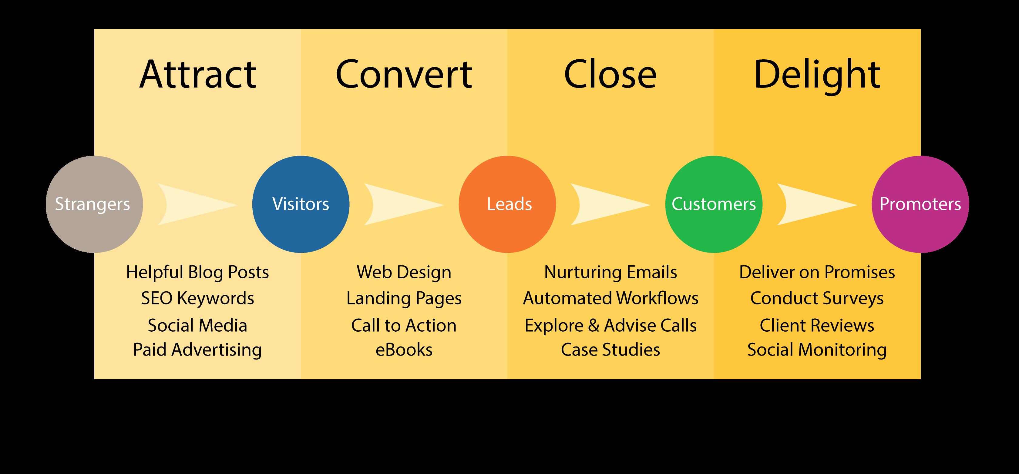 i5-inbound-marketing-methodology