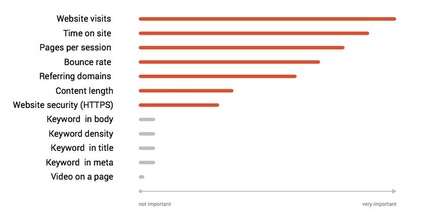 SEMRush - Ranking Factors.png